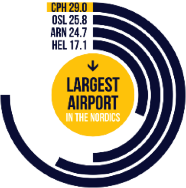 CPH Largest Airport North
